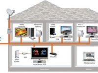 General Services Home Networking or Telephone line installation