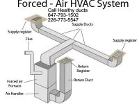 General Services Healthy Air ducts clean in Kitchener