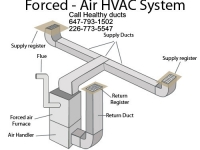 Healthy Air ducts clean in Kitchener